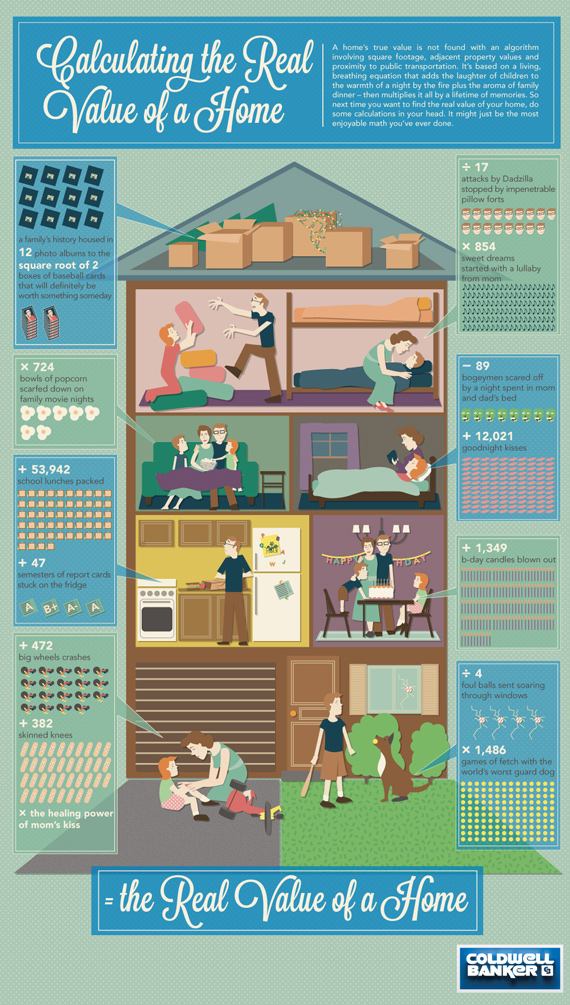 how much is my home worth, what is the value of my home, how can I tell how much my home is worth, infographic on home value