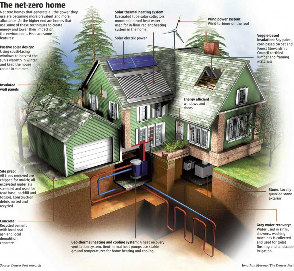 Beau What Is A Net Zero Home, Net Zero Home Infographic, Denverpost