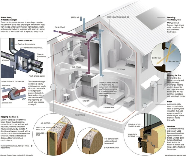 What is a Passive House? | Morning Star Builders