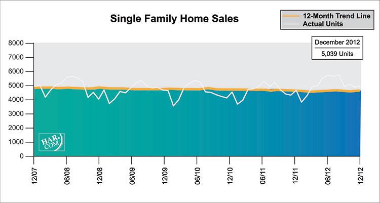 Houston Single Family Home stats