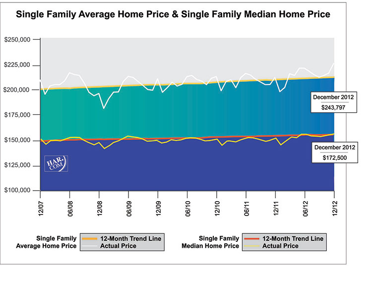 Median Home Prices in Houston