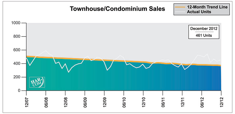 Townhome and condo sales in Houston 2012